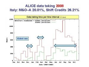 ALICE data taking 2008 Italy MOA 20 81
