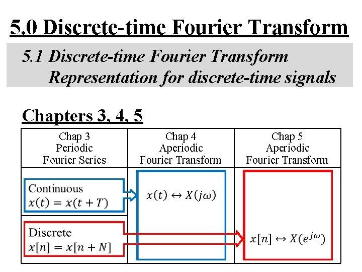 5 0 Discretetime Fourier Transform 5 1 Discretetime