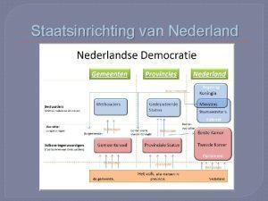 Staatsinrichting van Nederland Trias Politica Volgens Montesqieu moeten
