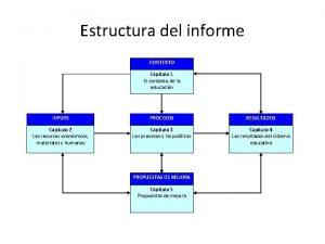 Estructura del informe CONTEXTO Captulo 1 El contexto