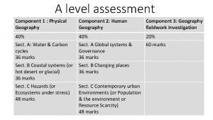 A level assessment Component 1 Physical Geography Component