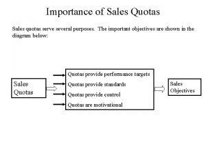 Importance of Sales Quotas Sales quotas serve several