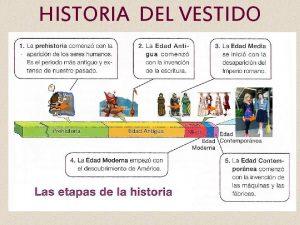 HISTORIA DEL VESTIDO HISTORIA DEL VESTIDO POR QU