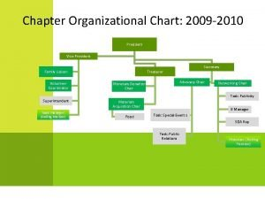 Chapter Organizational Chart 2009 2010 President Vice President