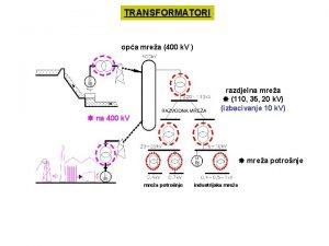 TRANSFORMATORI opa mrea 400 k V razdjelna mrea