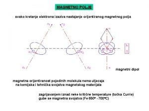 MAGNETNO POLJE svako kretanje elektrona izaziva nastajanje orijentiranog
