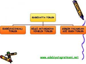EDEBYATTA TRLER EDEBYAZINSAL TRLER BLG AKTARIMINA YNELK TRLER