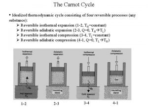The Carnot Cycle Idealized thermodynamic cycle consisting of