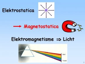 Elektrostatica Magnetostatica Elektromagnetisme Licht 1 Inhoud Magnetostatica 5