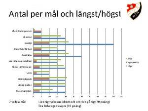 Antal per ml och lngsthgst F ett idrottstipendium