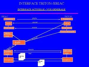 INTERFACE TRITONSIRIAC INTERFACE ACTUELLE VUE GENERALE SIRIAC TRITON