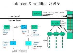 iptables netfilter memory iptables Rule parsing read write