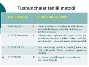 Tushunchalar tahlili metodi TUSHUNCHALAR IZOHI 1 ESTETIK ONG