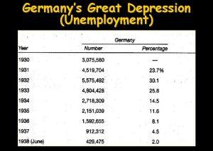 Germanys Great Depression Unemployment Japans Great Depression Unemployment