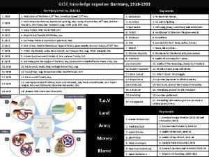GCSE Knowledge organiser Germany 1918 1933 Germany timeline