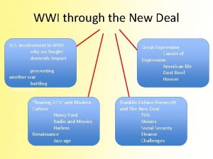 WWI through the New Deal U S Involvement