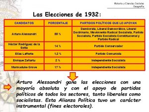 Historia y Ciencias Sociales Geografa Las Elecciones de