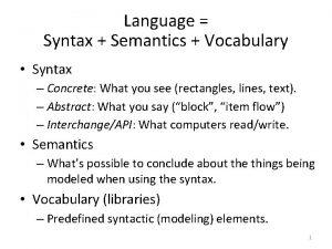 Language Syntax Semantics Vocabulary Syntax Concrete What you