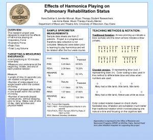 Effects of Harmonica Playing on Pulmonary Rehabilitation Status