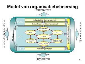 Model van organisatiebeheersing EFFECTIVITEIT PLAN Belanghebbendenmanagement Doelstellingen en
