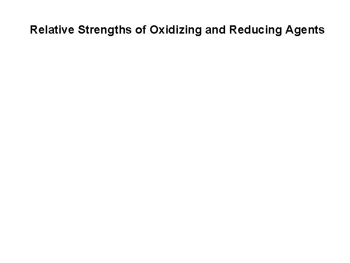 Relative Strengths of Oxidizing and Reducing Agents metals