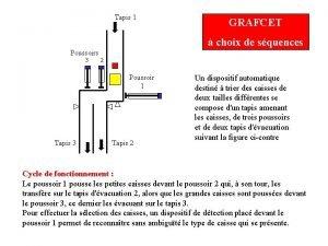 Tapis 1 GRAFCET choix de squences Poussoirs 3