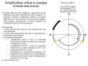 Amplitudine ortiva e occasa Esempio grafico Controllo della