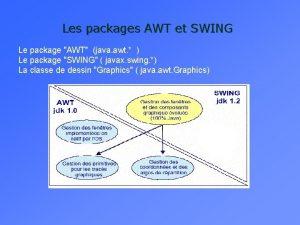 Les packages AWT et SWING Le package AWT