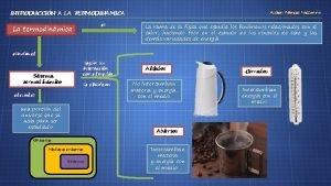 INTRODUCCIN A LA TERMODINMICA es La termodinmica Autor