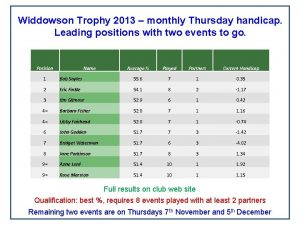 Widdowson Trophy 2013 monthly Thursday handicap Leading positions