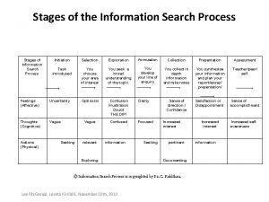 Stages of the Information Search Process Stages of