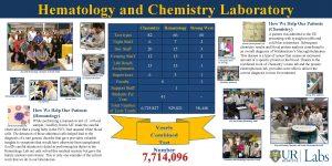 Hematology and Chemistry Laboratory Chemistry Special Hematology Day
