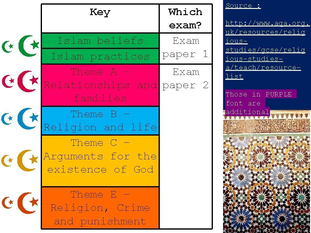 Key Which exam Exam paper 1 Islam beliefs