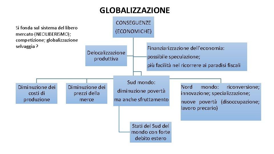 GLOBALIZZAZIONE Si fonda sul sistema del libero mercato