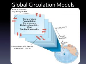 Global Circulation Models GCMs Global Circulation Model GCM