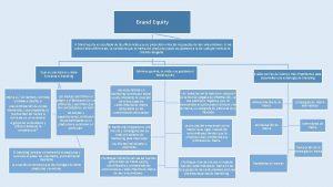 Brand Equity El brand equity es resultado de