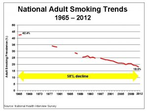 National Adult Smoking Trends 1965 2012 50 Adult