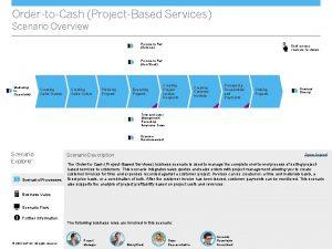 OrdertoCash ProjectBased Services Scenario Overview ProcuretoPay Services Click