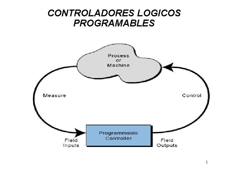 CONTROLADORES LOGICOS PROGRAMABLES 1 Qu es un PLC