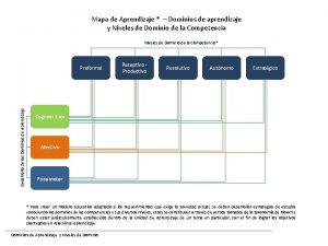 Mapa de Aprendizaje Dominios de aprendizaje y Niveles