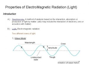 Properties of Electro Magnetic Radiation Light Introduction A