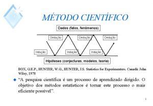 MTODO CIENTFICO Dados fatos fenmenos Deduo Induo Hipteses