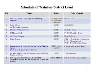 Schedule of Training District Level S No Trainees