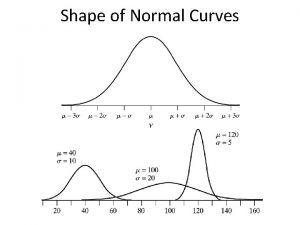 Shape of Normal Curves Shape of Normal Curves