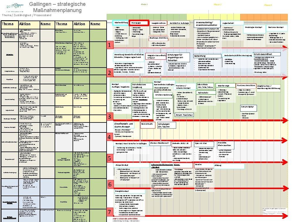 Gailingen strategische Manahmenplanung Phase 2 Phase 1 Phase