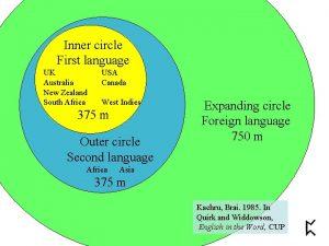 Inner circle First language UK Australia New Zealand