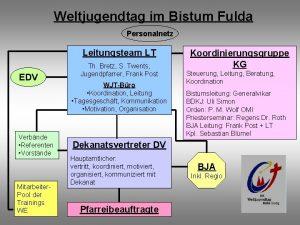 Weltjugendtag im Bistum Fulda Personalnetz Leitungsteam LT EDV