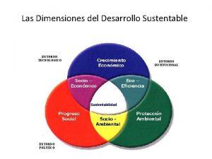 Las Dimensiones del Desarrollo Sustentable ENTORNO TECNOLOGICO ENTORNO