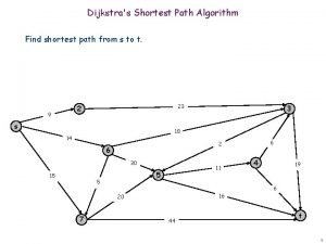 Dijkstras Shortest Path Algorithm Find shortest path from