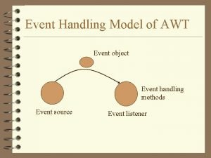 Event Handling Model of AWT Event object Event